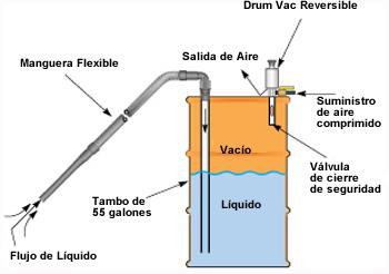 Cómo funciona Aspiradora de líquidos DrumVac Exair