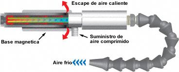 Cómo funciona el sistema de refrigeración para mecanizado en seco Exair