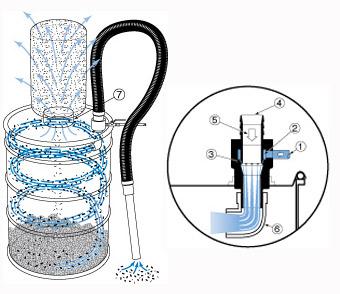 Cómo funciona la aspiradora neumática de rebaba Exair