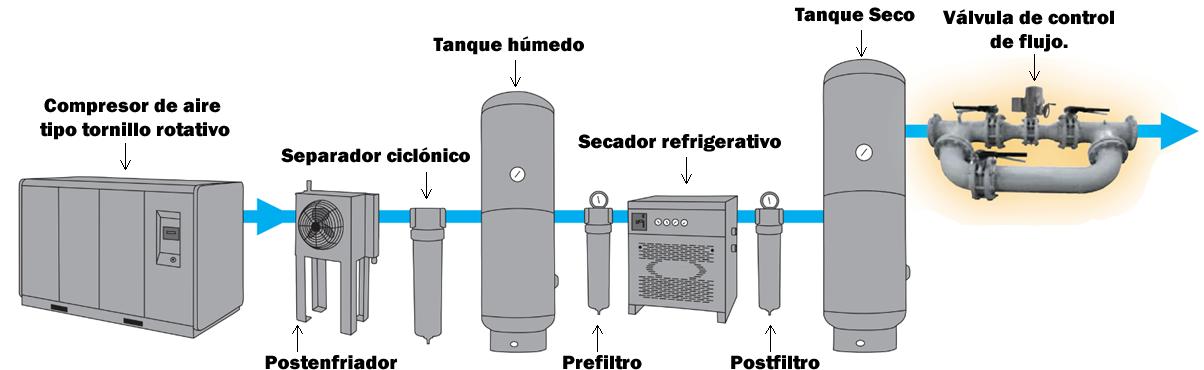 Donde se ubica la válvula de control de flujo en el sistema de aire comprimido.
